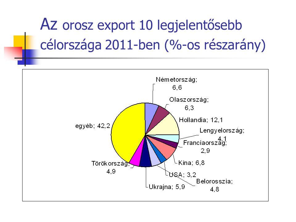 Az orosz export 10 legjelentősebb célországa 2011-ben (%-os részarány)