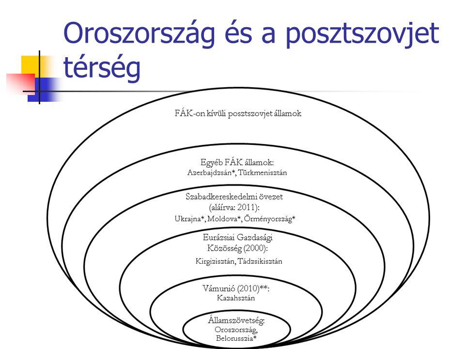 Oroszország és a posztszovjet térség