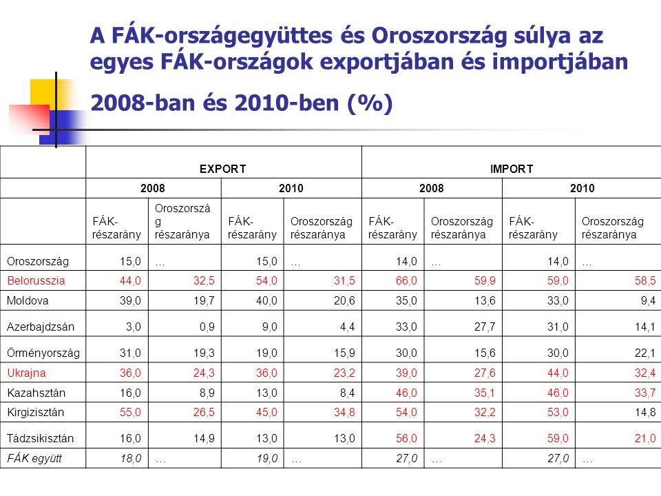 A FÁK-országegyüttes és Oroszország súlya az egyes FÁK-országok exportjában és importjában 2008-ban és 2010-ben (%)