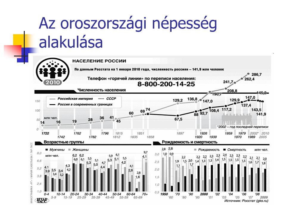 Az oroszországi népesség alakulása