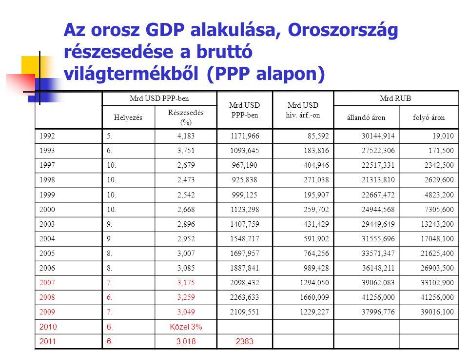Az orosz GDP alakulása, Oroszország részesedése a bruttó világtermékből (PPP alapon)
