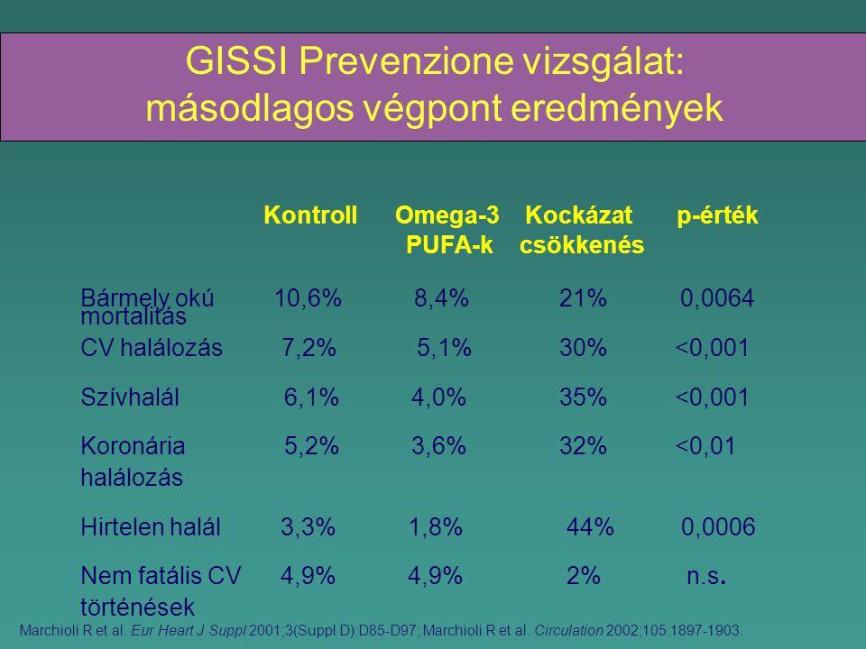 GISSI Prevenzione vizsgálat: másodlagos végpont eredmények