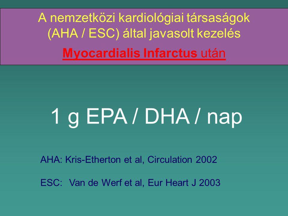 A nemzetközi kardiológiai társaságok (AHA / ESC) által javasolt kezelés Myocardialis Infarctus után
