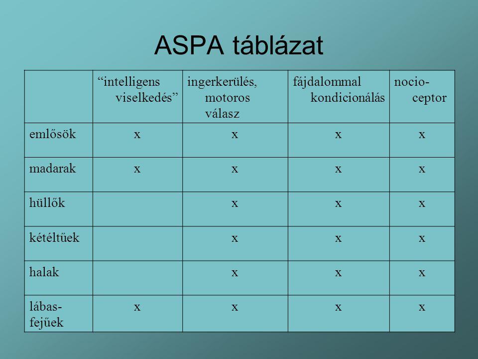 ASPA táblázat intelligens viselkedés ingerkerülés, motoros válasz
