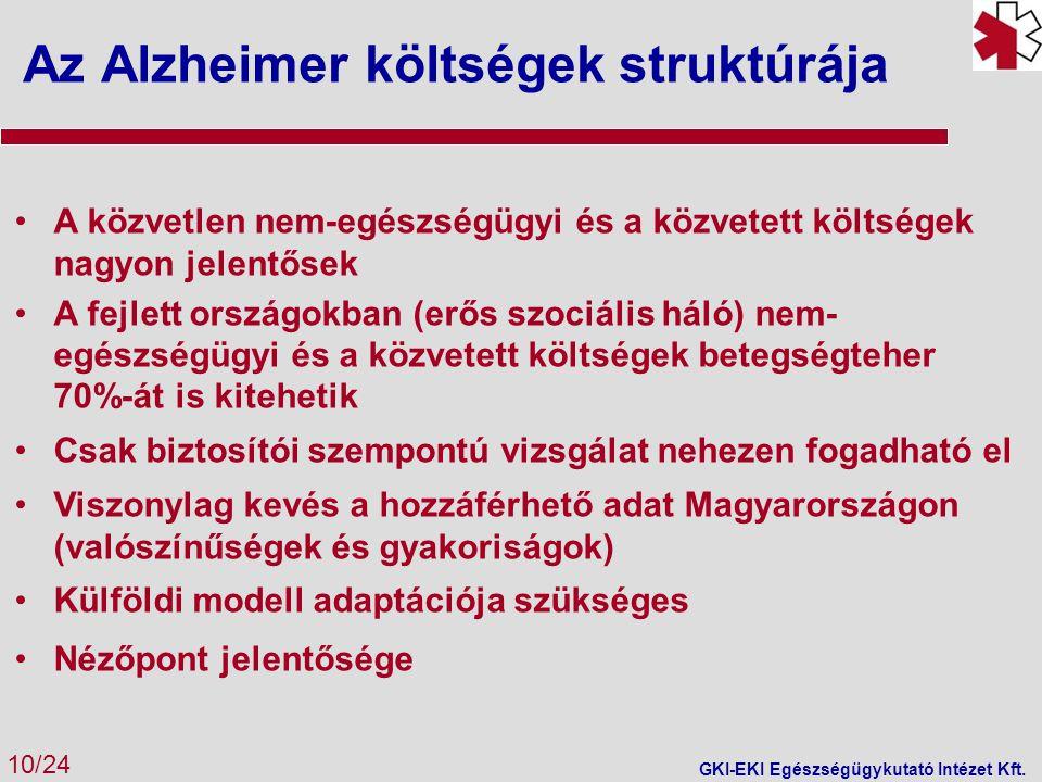Az Alzheimer költségek struktúrája