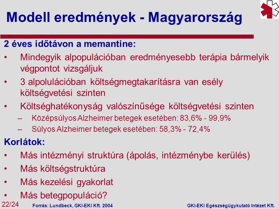 Modell eredmények - Magyarország