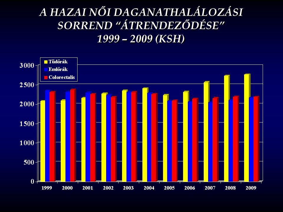 A HAZAI NŐI DAGANATHALÁLOZÁSI SORREND ÁTRENDEZŐDÉSE 1999 – 2009 (KSH)