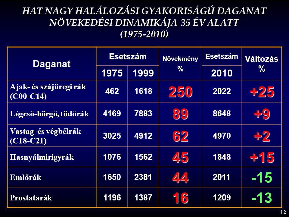 HAT NAGY HALÁLOZÁSI GYAKORISÁGÚ DAGANAT NÖVEKEDÉSI DINAMIKÁJA 35 ÉV ALATT (1975-2010)