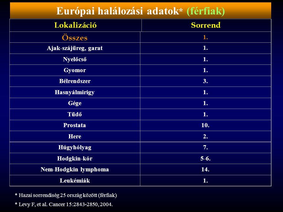 Európai halálozási adatok* (férfiak)