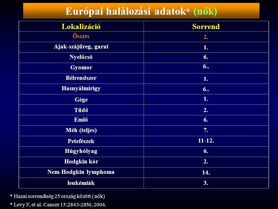 Európai halálozási adatok* (nők)