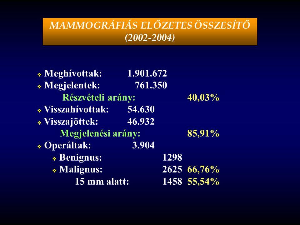 MAMMOGRÁFIÁS ELŐZETES ÖSSZESÍTŐ (2002-2004)