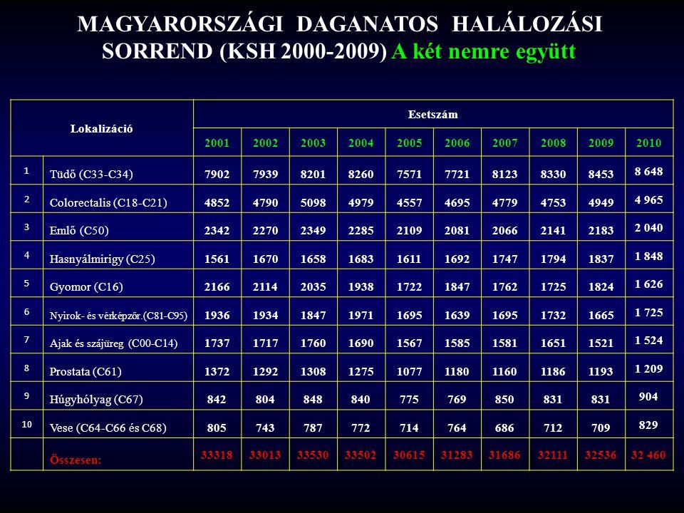 MAGYARORSZÁGI DAGANATOS HALÁLOZÁSI SORREND (KSH 2000-2009) A két nemre együtt