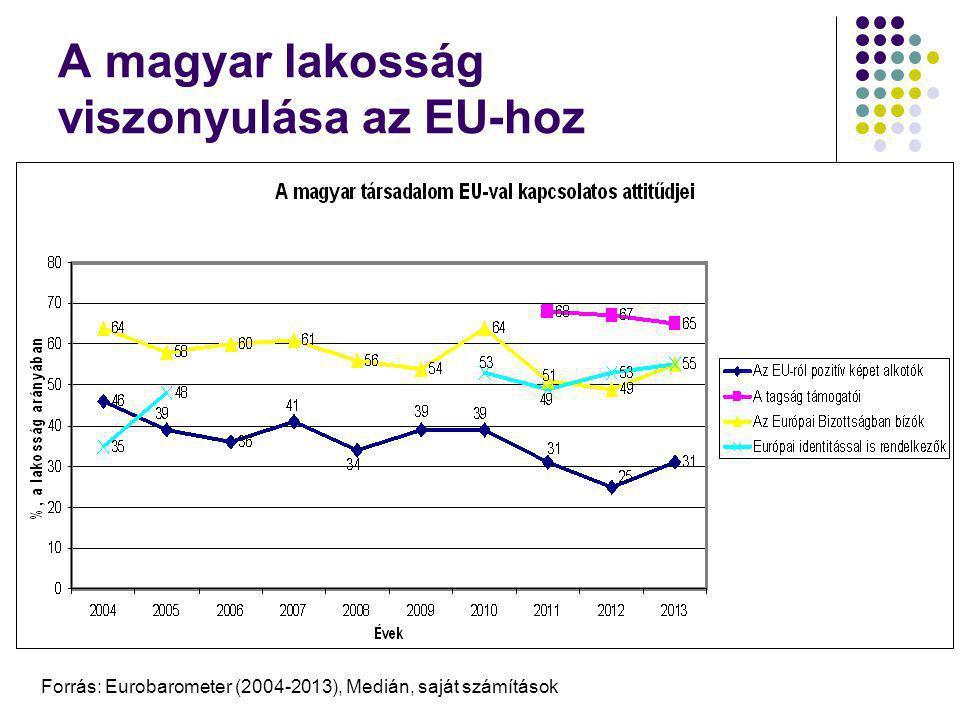 A magyar lakosság viszonyulása az EU-hoz