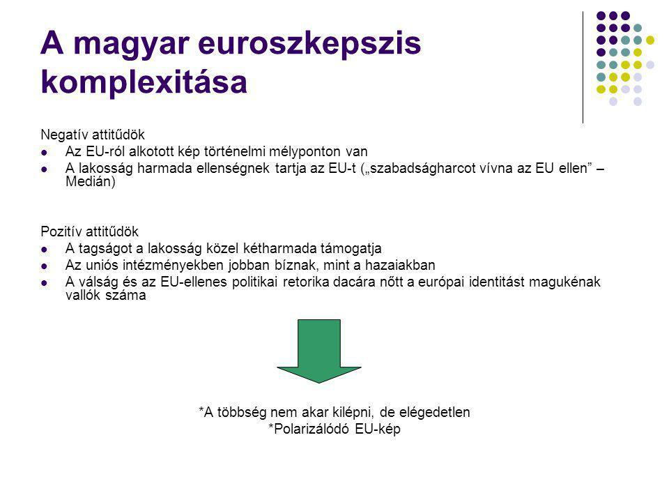 A magyar euroszkepszis komplexitása