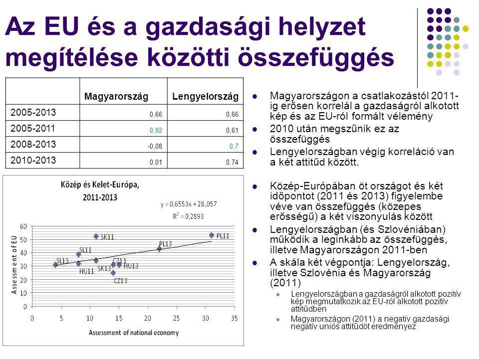 Az EU és a gazdasági helyzet megítélése közötti összefüggés