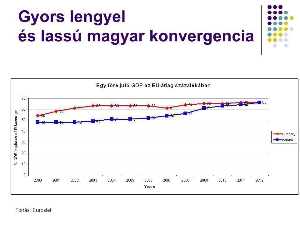 Gyors lengyel és lassú magyar konvergencia