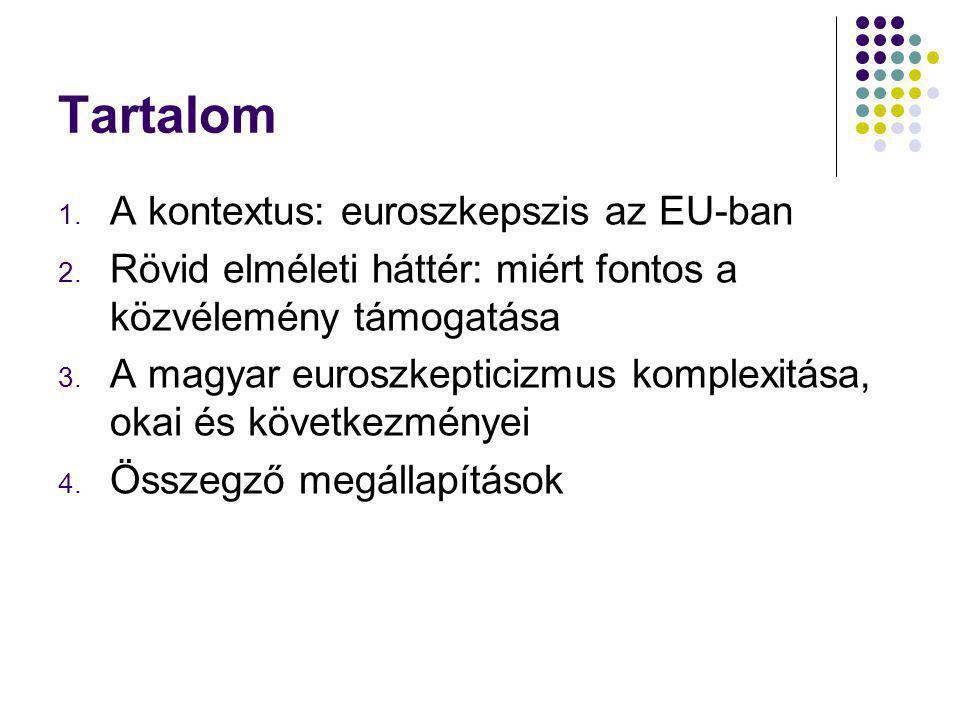 Tartalom A kontextus: euroszkepszis az EU-ban