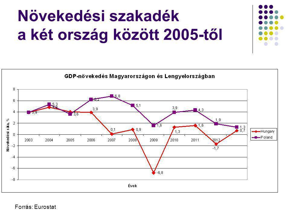 Növekedési szakadék a két ország között 2005-től
