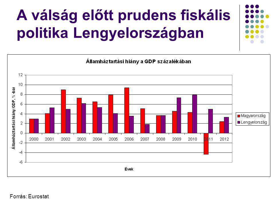 A válság előtt prudens fiskális politika Lengyelországban