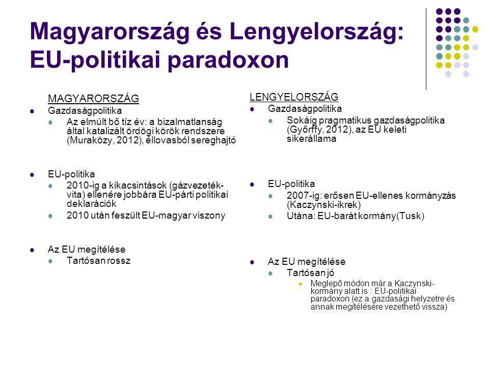 Magyarország és Lengyelország: EU-politikai paradoxon