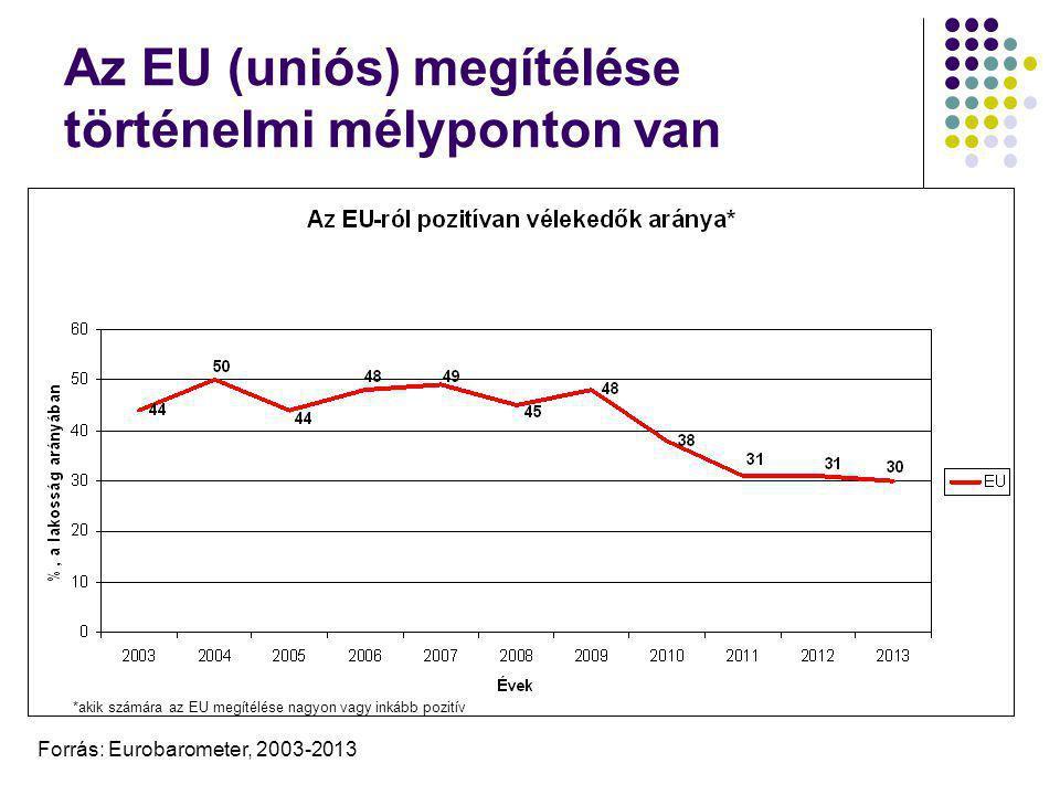Az EU (uniós) megítélése történelmi mélyponton van