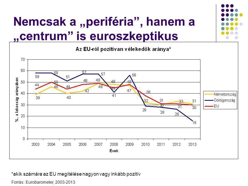 """Nemcsak a """"periféria , hanem a """"centrum is euroszkeptikus"""