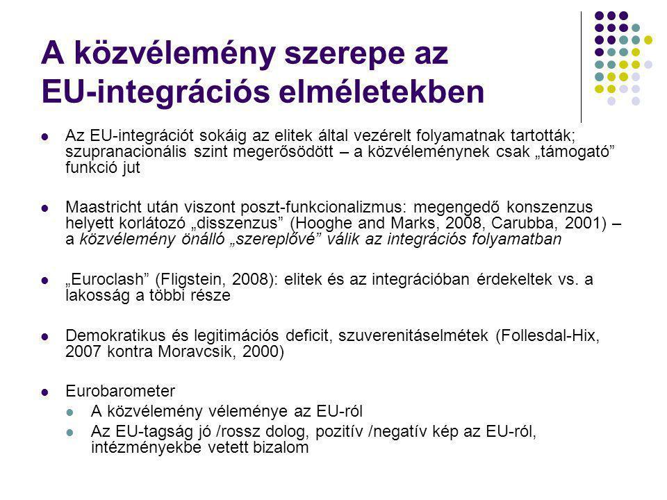 A közvélemény szerepe az EU-integrációs elméletekben