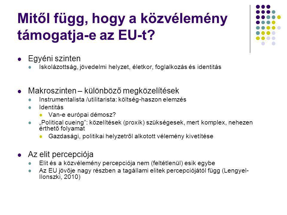 Mitől függ, hogy a közvélemény támogatja-e az EU-t
