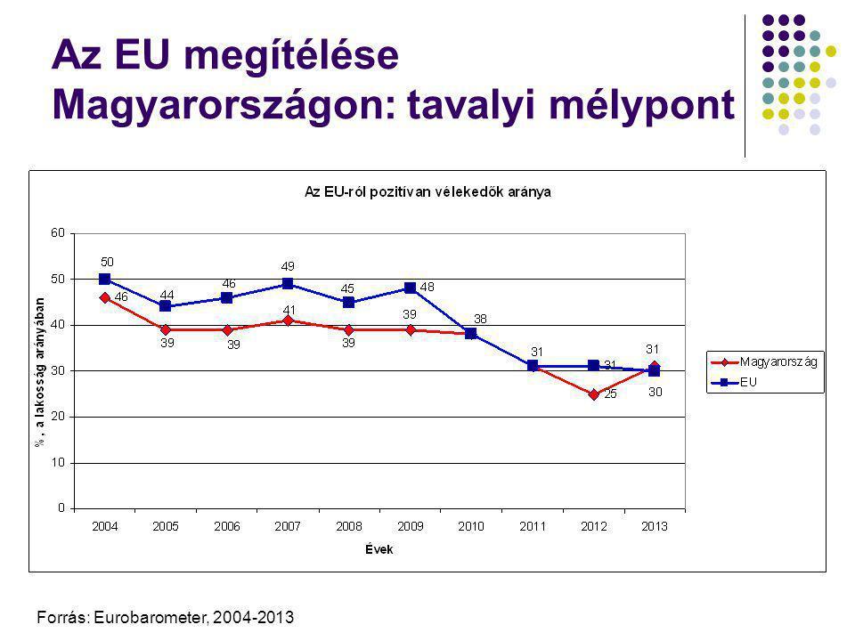 Az EU megítélése Magyarországon: tavalyi mélypont