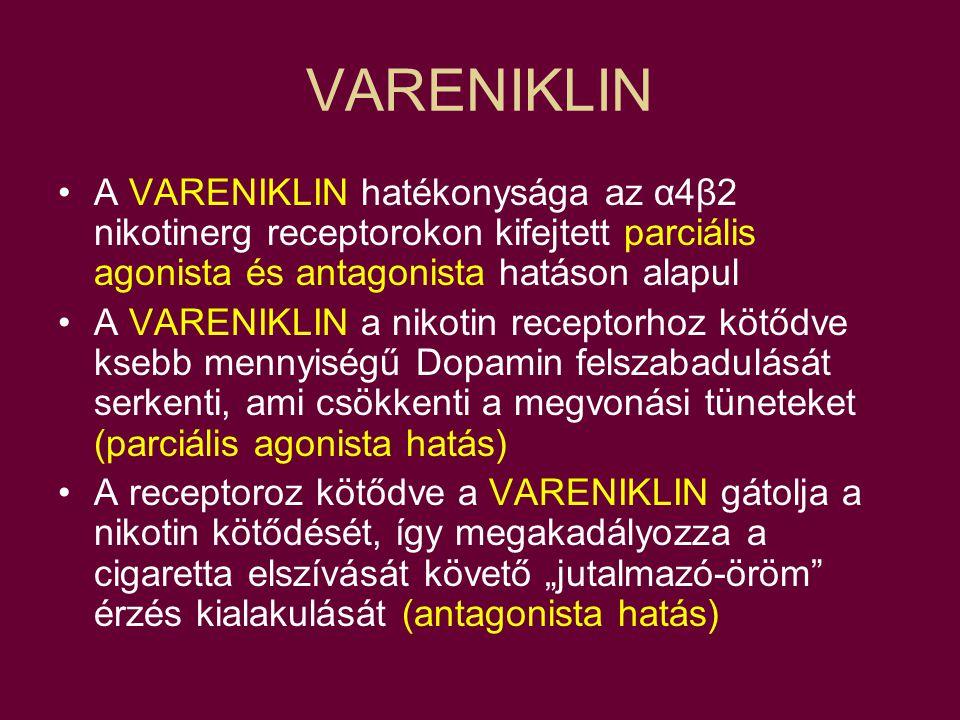 VARENIKLIN A VARENIKLIN hatékonysága az α4β2 nikotinerg receptorokon kifejtett parciális agonista és antagonista hatáson alapul.