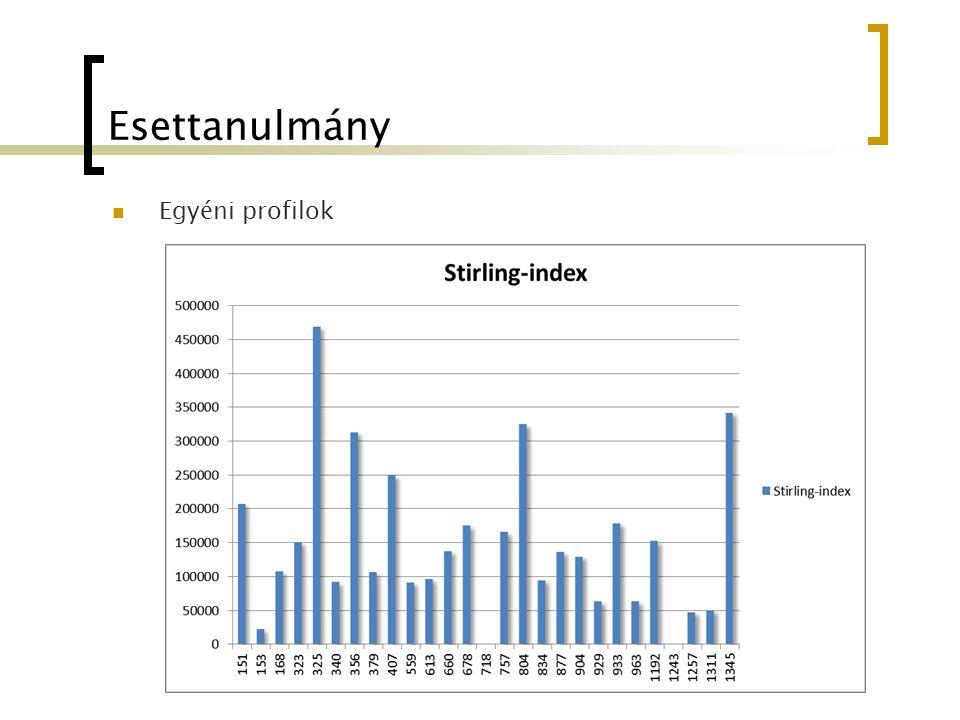 Esettanulmány Egyéni profilok