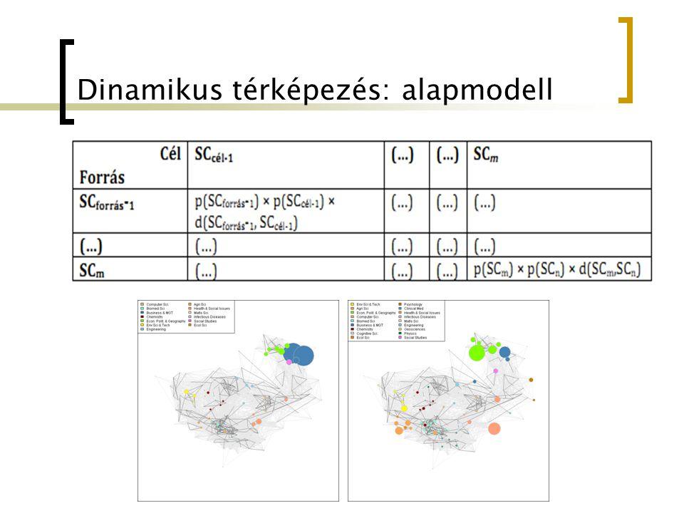 Dinamikus térképezés: alapmodell