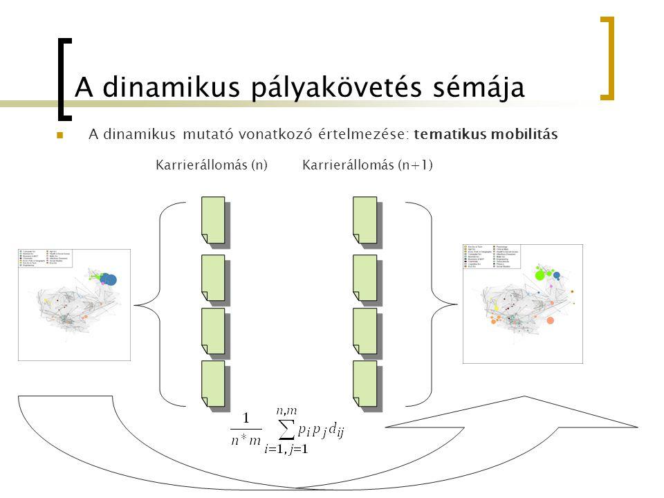 A dinamikus pályakövetés sémája