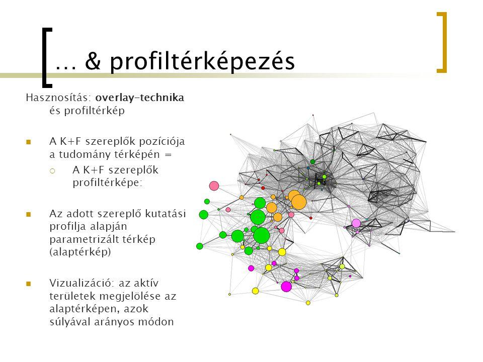 … & profiltérképezés Hasznosítás: overlay-technika és profiltérkép