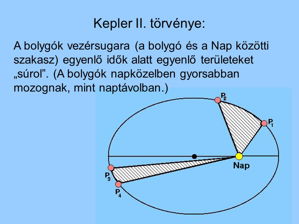 Kepler II. törvénye: