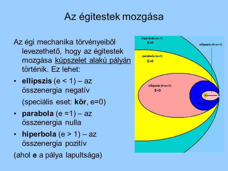 Az égitestek mozgása Az égi mechanika törvényeiből levezethető, hogy az égitestek mozgása kúpszelet alakú pályán történik. Ez lehet: