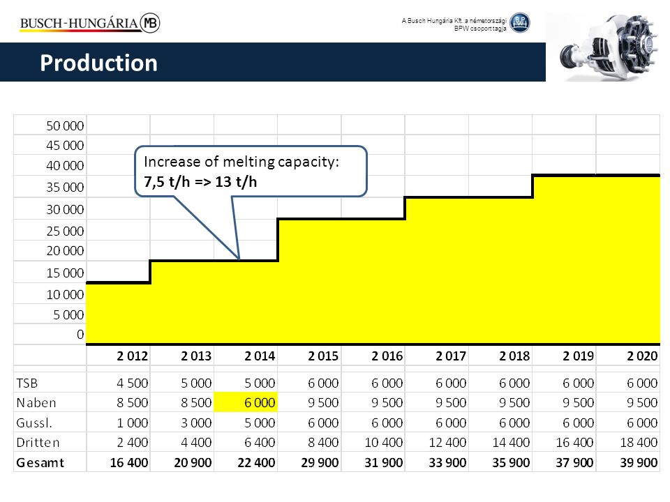 Production Increase of melting capacity: 7,5 t/h => 13 t/h