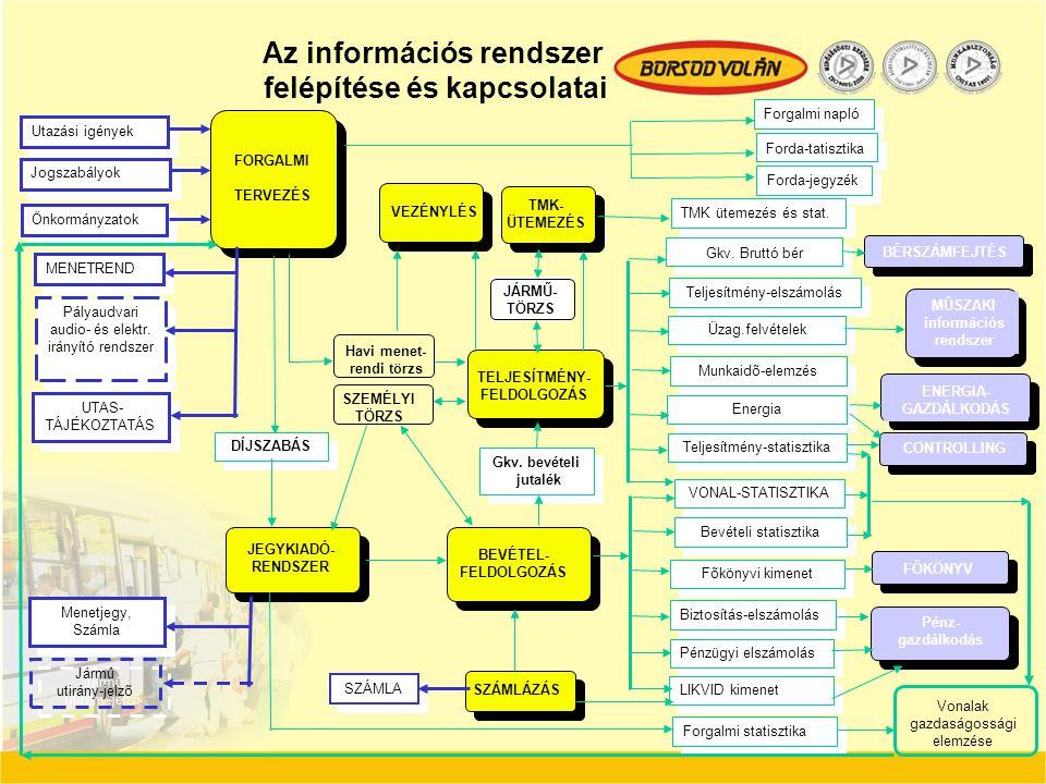 Az információs rendszer felépítése és kapcsolatai