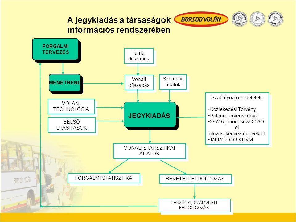 A jegykiadás a társaságok információs rendszerében