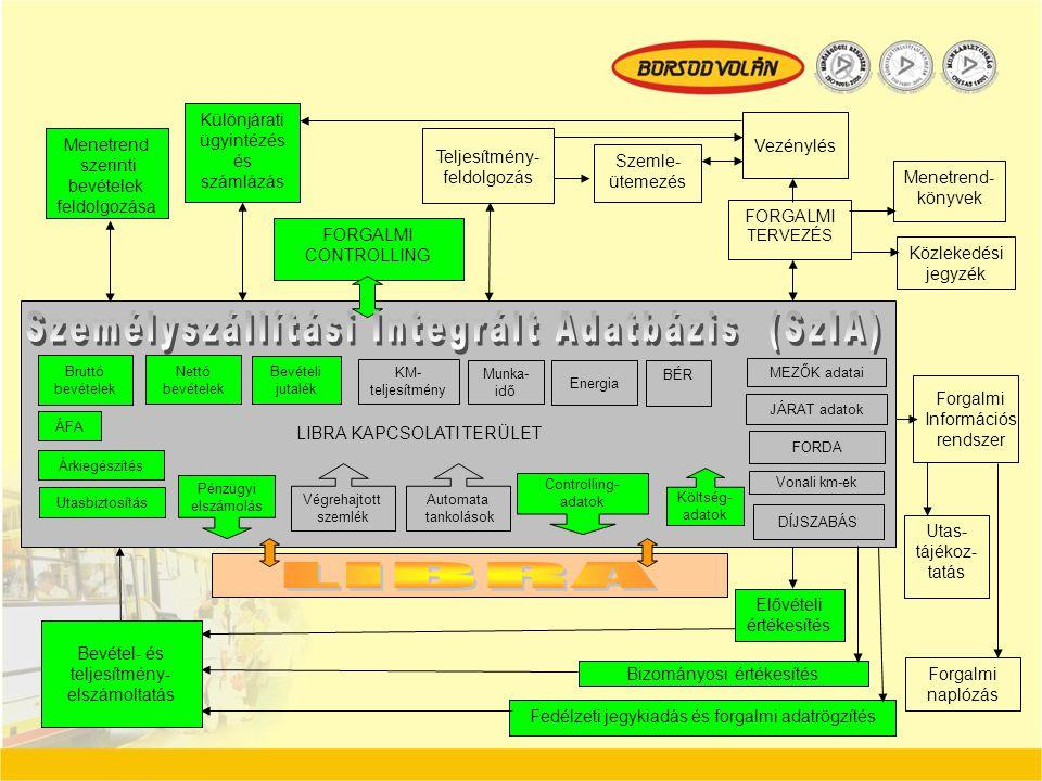 Személyszállítási Integrált Adatbázis (SzIA)
