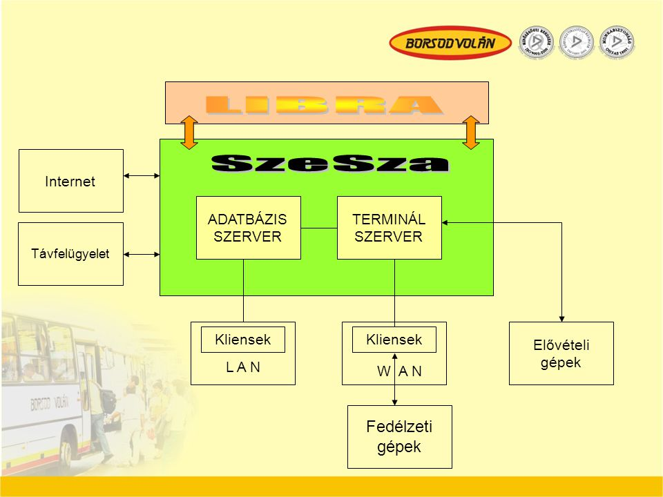 LIBRA SzeSza Fedélzeti gépek Internet ADATBÁZIS SZERVER