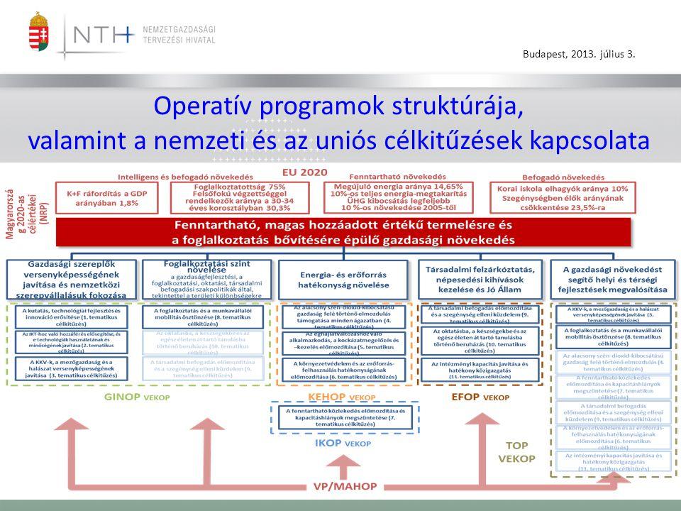 Operatív programok struktúrája, valamint a nemzeti és az uniós célkitűzések kapcsolata