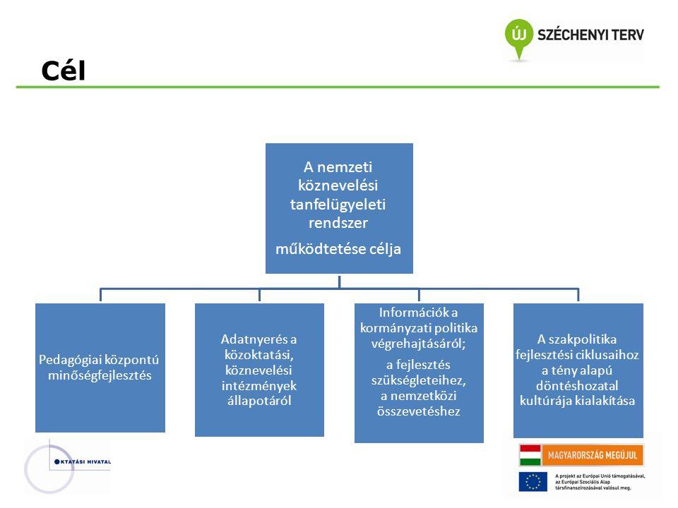 Cél A nemzeti köznevelési tanfelügyeleti rendszer működtetése célja