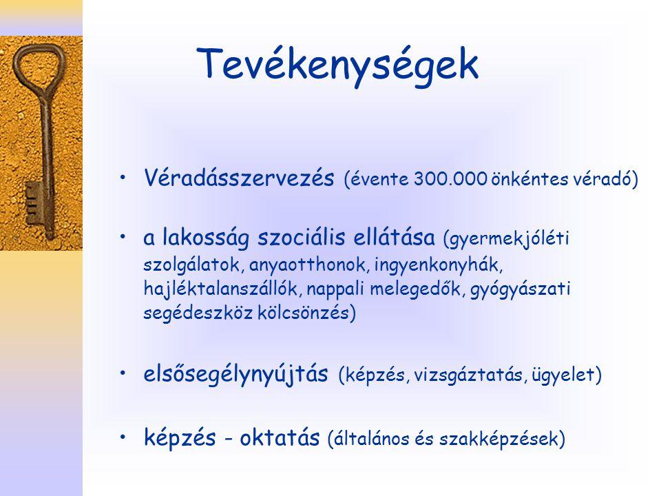 Tevékenységek Véradásszervezés (évente 300.000 önkéntes véradó)