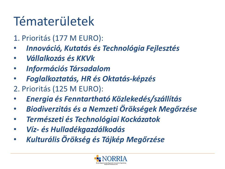 Tématerületek 1. Prioritás (177 M EURO):