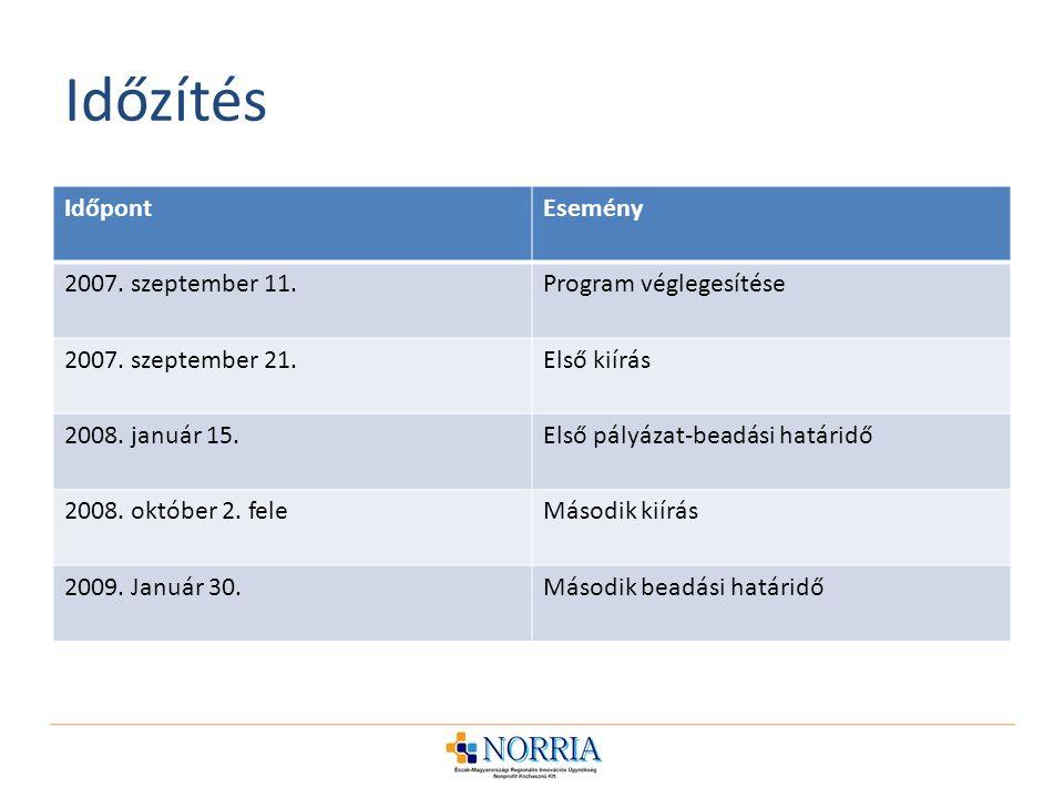 Időzítés Időpont Esemény 2007. szeptember 11. Program véglegesítése