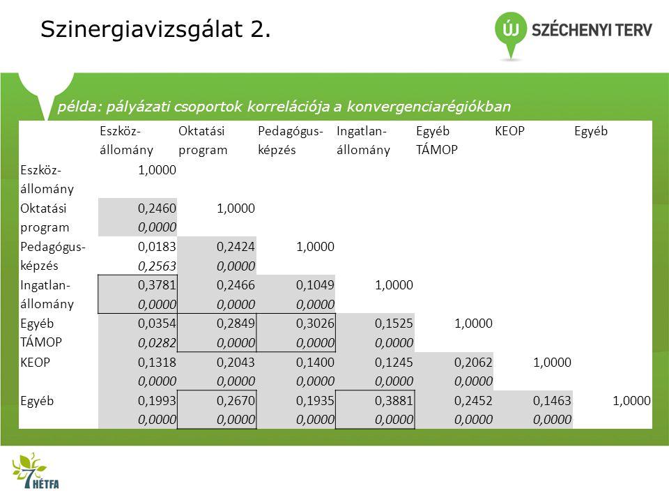 Szinergiavizsgálat 2. példa: pályázati csoportok korrelációja a konvergenciarégiókban. Eszköz- állomány.