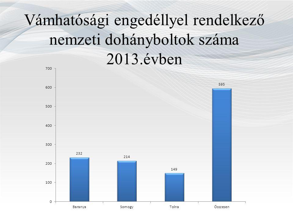 Vámhatósági engedéllyel rendelkező nemzeti dohányboltok száma 2013