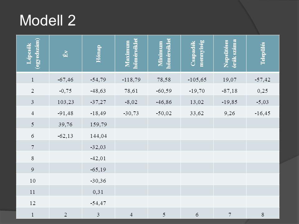 Modell 2 (egyedszám) Lépcsők Év Hónap Maximum hőmérséklet