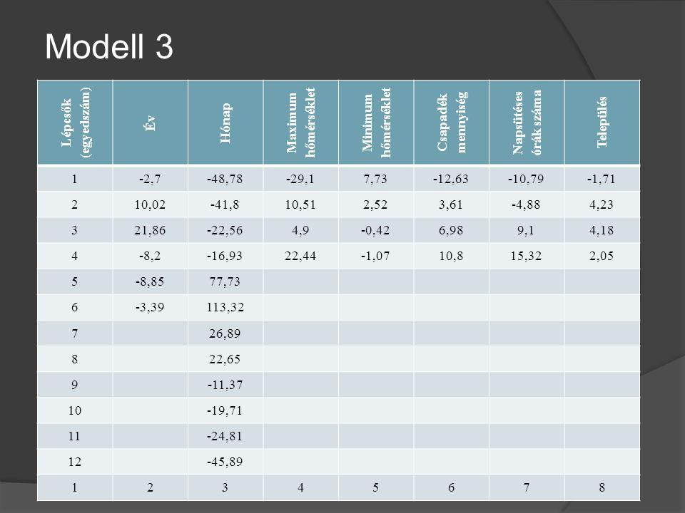 Modell 3 (egyedszám) Lépcsők Év Hónap Maximum hőmérséklet